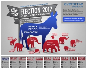 Election 2012 Infography