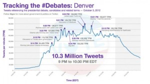 Traking the #Debates: Denver