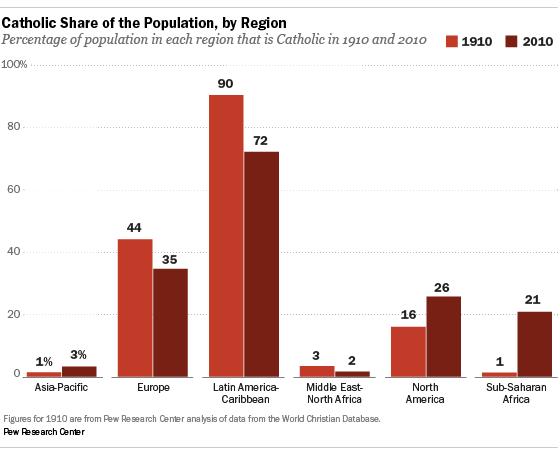 The Global Catholic Population