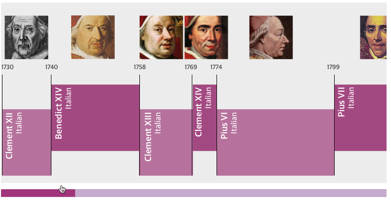 Three centuries of popes – interactive